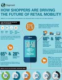 HOW SHOPPERS ARE DRIVING THE FUTURE OF RETAIL MOBILITY