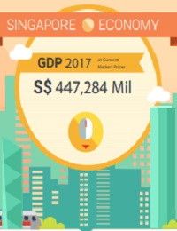 STATISTICS SINGAPORE INFOGRAPHICS SINGAPORE ECONOMY